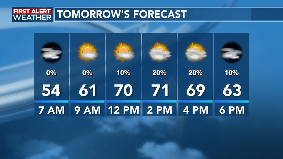 We look to stay warm with a mixture of sun and clouds for Monday