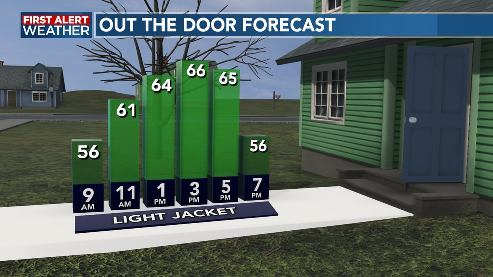 A light jacket may be needed this morning, but a warm afternoon ahead