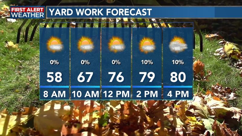 The weather stays nice for our Tuesday with some sun and clouds