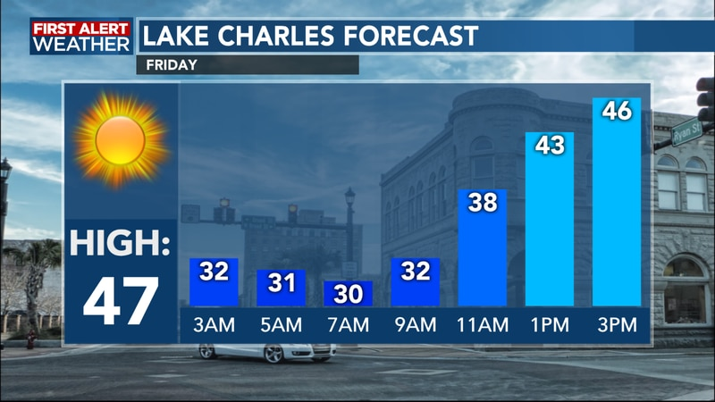Temperatures remain cool, but we see sunshine