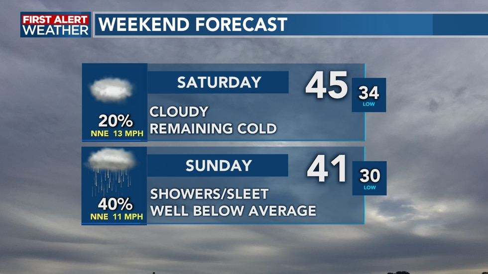 A system on Saturday night into Sunday could bring some showers/ sleet pellets