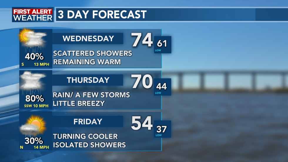 A strong cold front brings showers and storms for Thursday