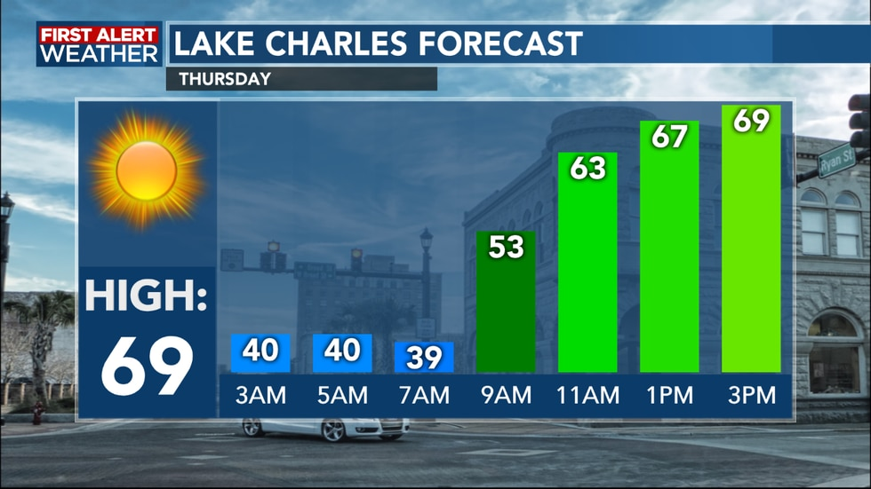 Temperatures warm into the upper 60's for the afternoon