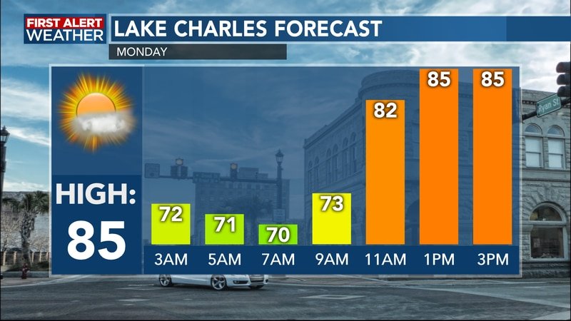 Mostly sunny to partly cloudy starting out the new work week