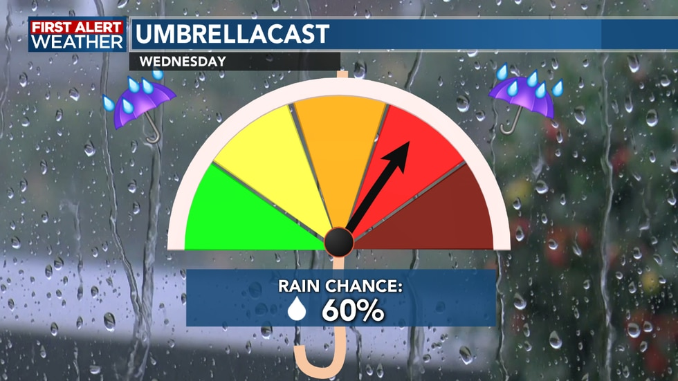 Grab the umbrella before heading off to work Wednesday