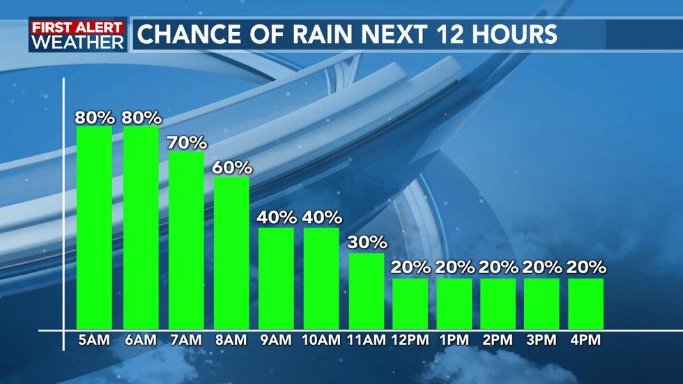 Rain chances decrease heading through the late morning