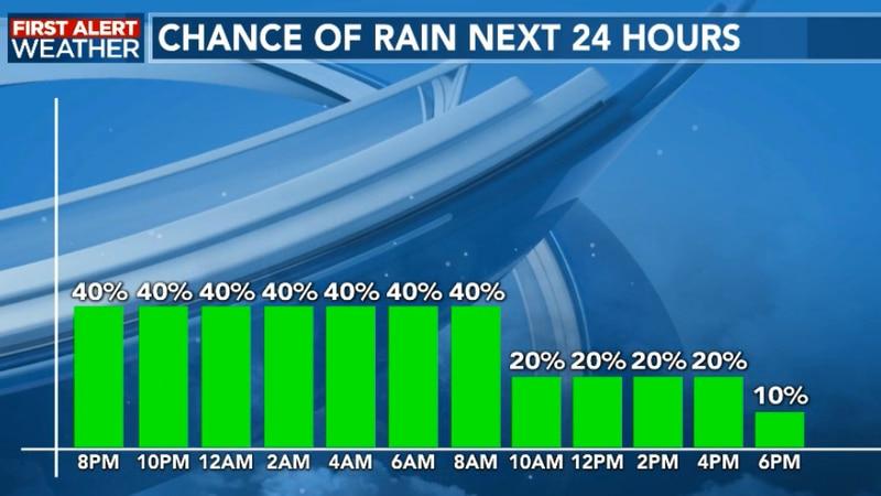 Hour by hour rain chances
