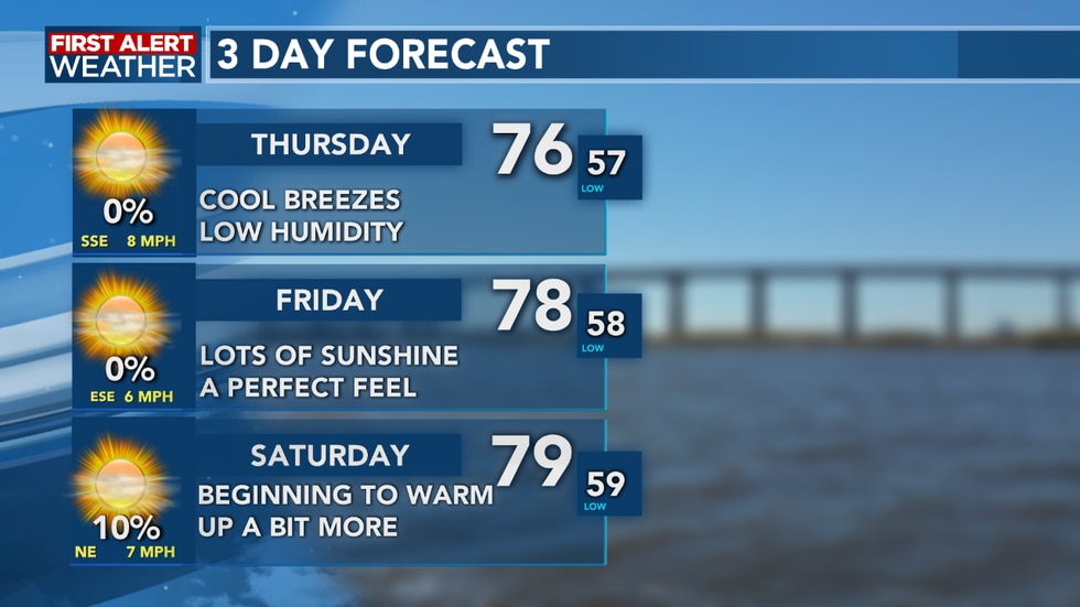 We slowly begin a warming trend as we head into the weekend, as we flirt with 80