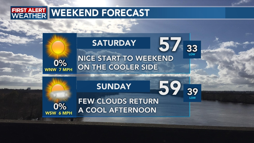 We see a nice weekend full of sunshine, but it will be a little cool