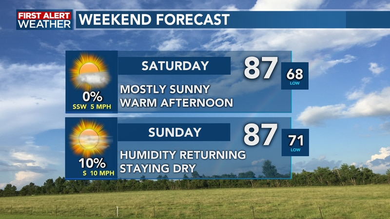 Rain chances remain low and we see plenty of sun this weekend