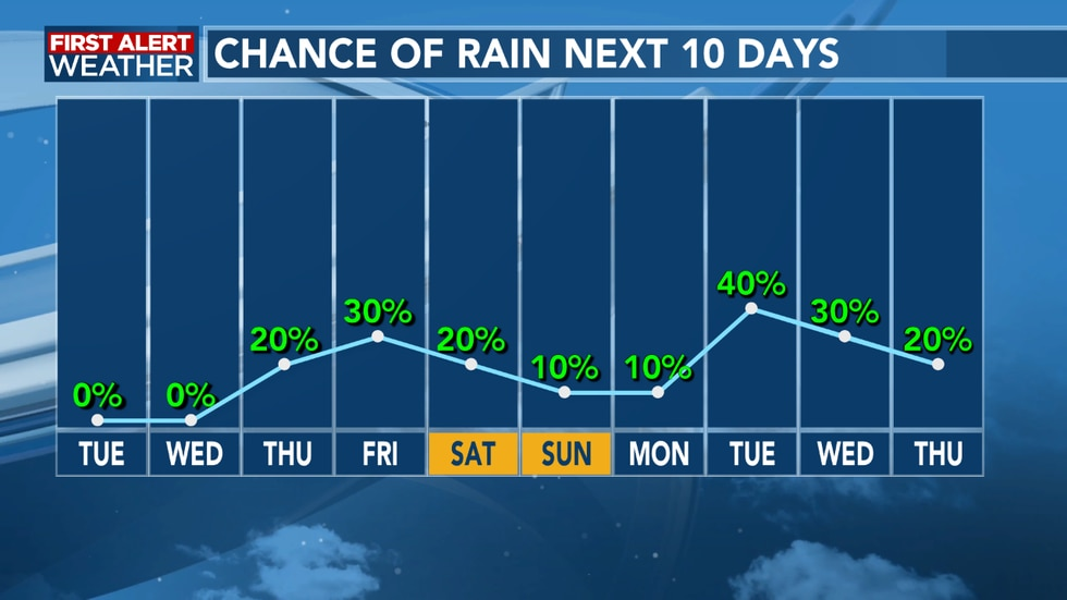 Rain chances will come and go as we head over the next ten days