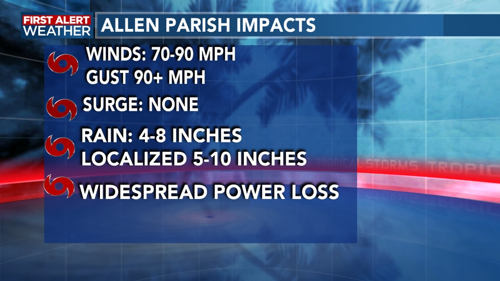 Latest impacts for Allen