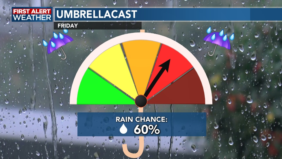 Grab the umbrella to start out Friday as we see showers moving through